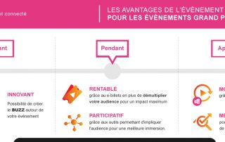 avantages-evenement-digital
